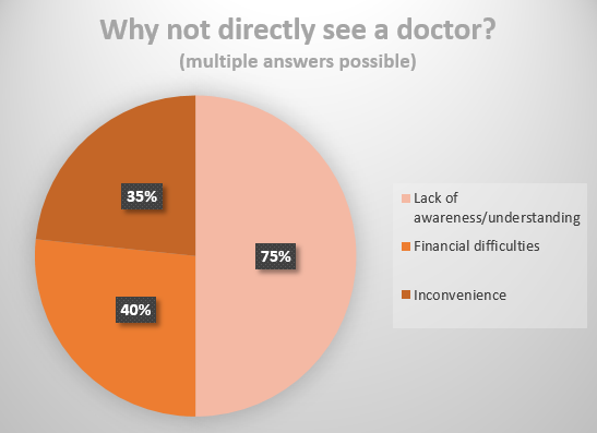 Why_not_directly_see_a_doctor.PNG