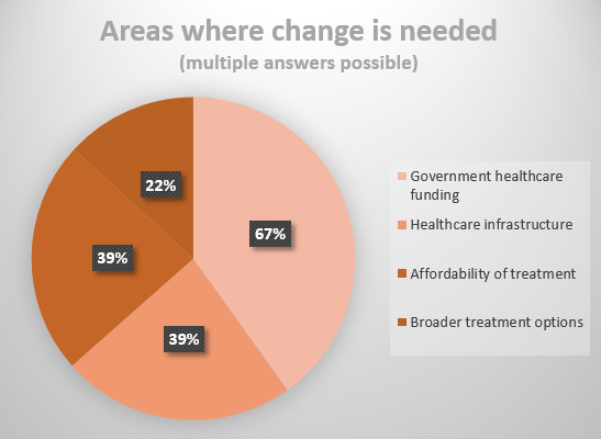 Areas_where_change_is_needed.PNG