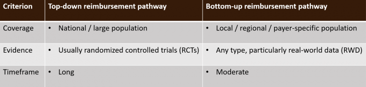 Table 2. Relevant criteria for top-down and bottom-up reimbursement pathways