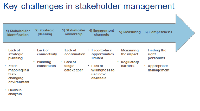 Stakeholder and KOL Management: Taking the pulse :: executive ... on